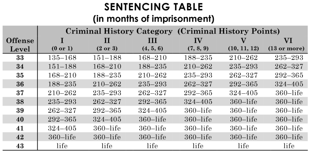 Federal sentencing guidelines table, levels 33 to 43.