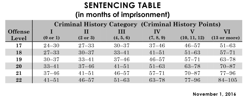Federal sentencing table, levels 17 to 19